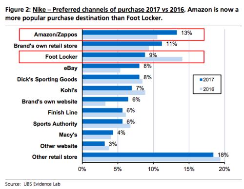 Nike v Amazon
