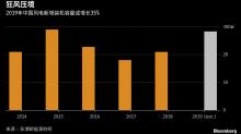 搶工期導致成本飆升 中國風電企業的樂觀預測被辜負