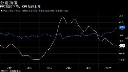 中國通脹率創2012年以來新高 豬肉價格飛升
