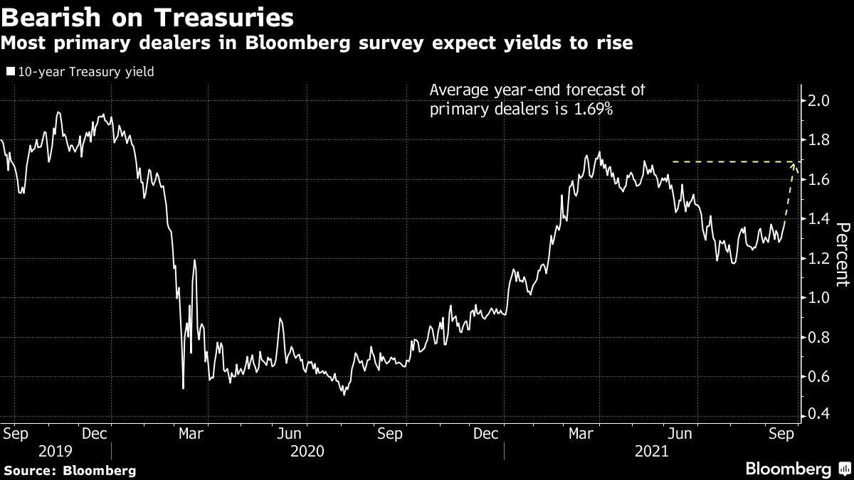 Stocks, Futures Fall Amid Evergrande, Fed Risks: Markets Wrap - Yahoo Finance