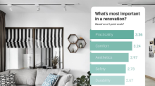 What do Singaporeans think about renovation?