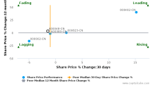 Poly Real Estate Group Co., Ltd. breached its 50 day moving average in a Bearish Manner : 600048-CN : April 19, 2017