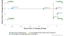 Capital One Financial Corp. breached its 50 day moving average in a Bearish Manner : COF-US : August 18, 2017