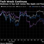 Stock Slump to Extend to Asia as U.S. Tech Sinks: Markets Wrap