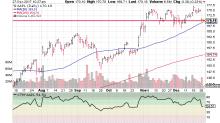 3 Big Stock Charts for Wednesday: Apple Inc., Tesla Inc and Best Buy Co Inc