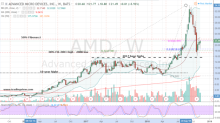 Don't Sell Advanced Micro Devices Stock Because of Nvidia