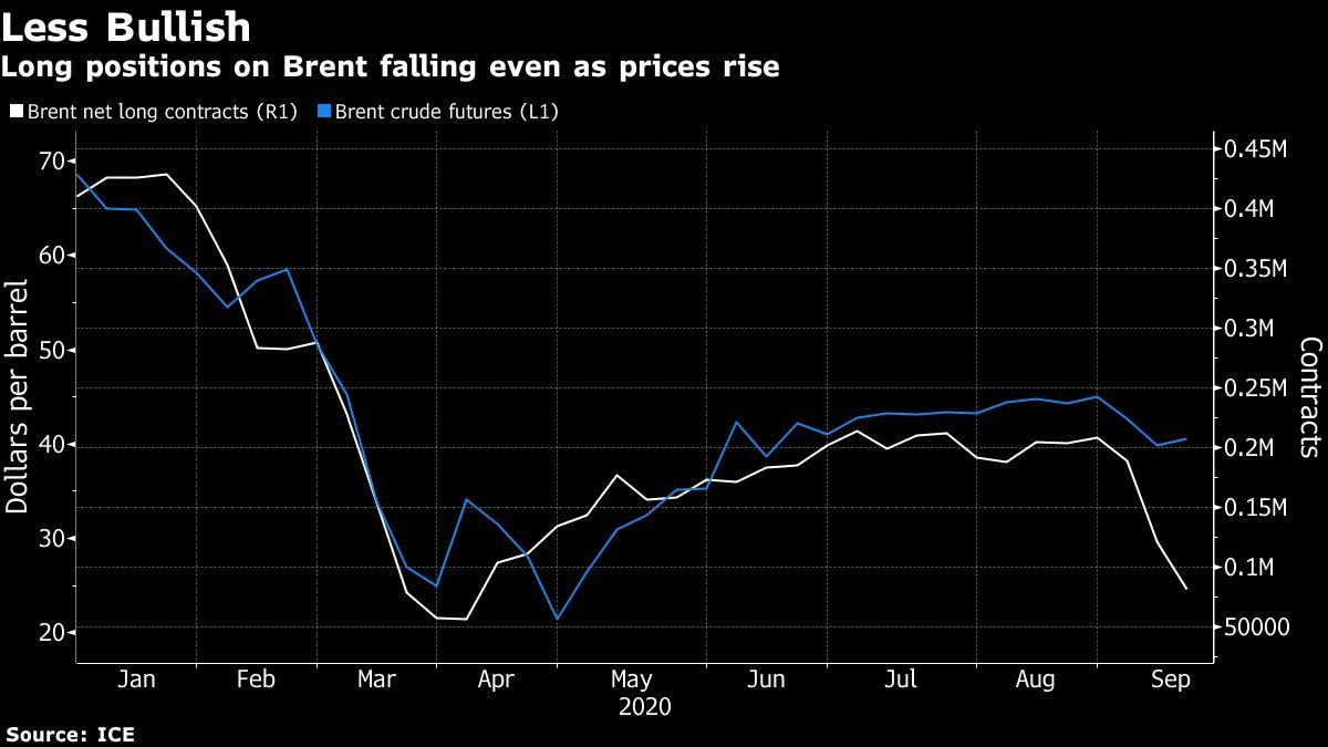 Oil Slips After Best Week Since June Amid Demand Uncertainty