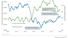 API Reported an Unexpected Build in US Crude Oil Inventories