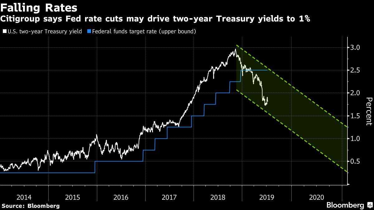 U.S. Futures Climb on Rate-Cut Bets; Dollar Drops: Markets Wrap - Yahoo Finance