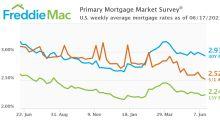 Mortgage Rates Continue to Decrease