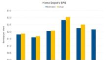 Home Depot Beat Analysts' EPS Expectation in Q3 2018