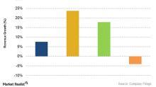 Is Halliburton's Revenue Rising Faster than Its Peers?