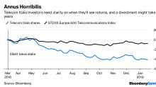 Elliott Has a Rocky Path to Telecom Italia Victory