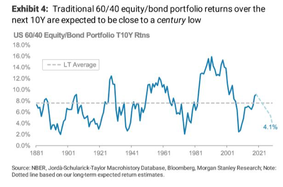 Morgan Stanley: Gloomy Outlook for Stock and Bond Returns