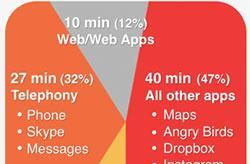 Average iPhone owner has 108 apps, spends 84 minutes a day using them