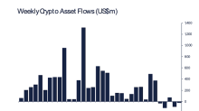 Bitcoin Fund Outflows Slow but Investors Start Exiting Ether Funds
