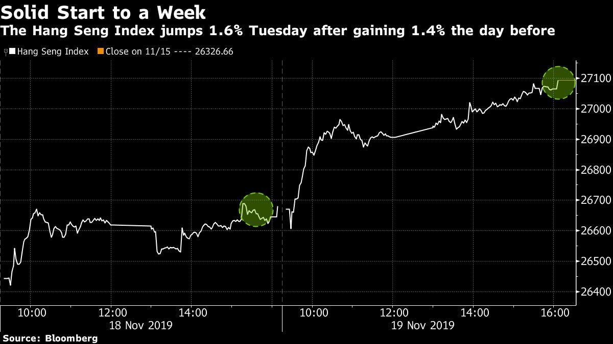 Hong Kong's World-Beating Stock Gain Falters After Just Two Days