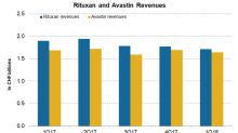 Roche's Blockbuster Drug: Rituxan and Avastin in Q1 2018