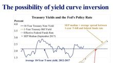 This Fed Member Predicts Yield Curve Inversion by the End of 2018
