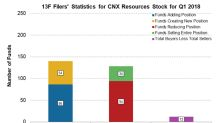 Are Institutional Investors Buying CNX Resources Stock?