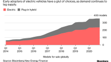 In the Switch toElectric Vehicles, Expect a Few Giants to Crash