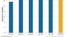 Segment-Wise Expectations for Novartis in Q2 2018