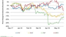 Will Constellation Brands Stock Gain Some Momentum?