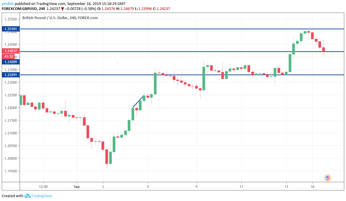 GBP/USD, USD/CAD, USD/MXN – North American Session Daily Forecast