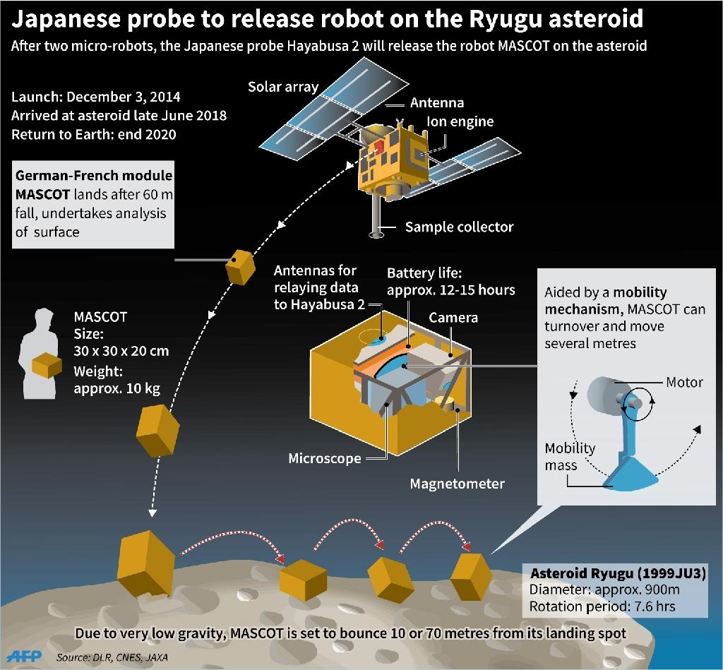 The Japanese Space Agency's Hayabusa 2 explorer and components, with additional data on the robot MASCOT developed by the French and German space agencies. (AFP Photo/AFP Graphics, jfs)