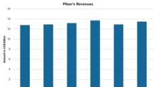 Pharma Stocks: Pfizer's Revenue Trend and 2018 Estimates