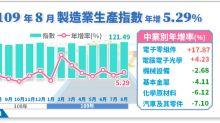 8月工業生產指數連7紅 全年製造業有望正成長