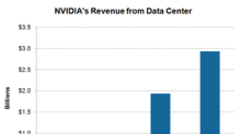 NVIDIA Taps Data Science Opportunity in the Data Center Market