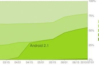 Google: Eclair is on more than half of all Android phones, Froyo bursts onto the scene
