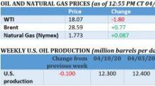 Storage Fears Drive Oil Below $18