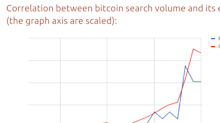 The price of bitcoin has a 91% correlation with Google searches for bitcoin