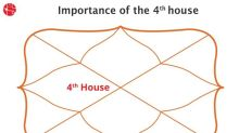 What is the 4th house in Vedic Astrology?