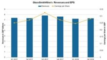 How GlaxoSmithKline's Valuation Compares with Peers'