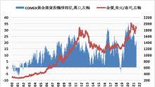 金價的賣壓主要來自於期貨市場以及避險基金