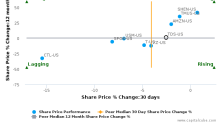 Telephone & Data Systems, Inc. breached its 50 day moving average in a Bearish Manner : TDS-US : September 8, 2017