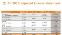 BDX's Fiscal 1Q18 Earnings Results Beat Analysts' Estimates