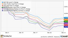 Why CSX, Union Pacific, and Norfolk Southern Fell More Than 10% in December