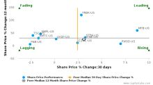 CNB Financial Corp. (Pennsylvania) breached its 50 day moving average in a Bullish Manner : CCNE-US : September 18, 2017