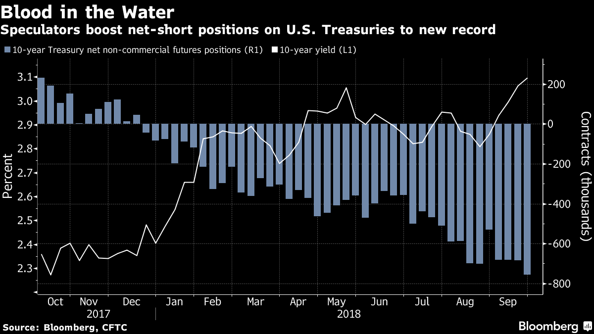 Bond Bears Popping Champagne Say Us Yields Have Room To Rise
