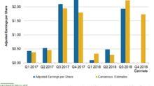 Assessing Hasbro's Bottom Line Performance in 2018