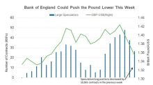 Could the Bank of England Postpone Hiking Rates?
