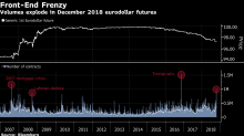 Eurodollar Futures Volume Heaviest Since Election Day 2016