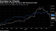 Shake Shack Plunges as Street Sees Extended GrubHub Impact