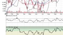 3 Big Stock Charts: VeriFone Systems Inc, Apple Inc. and Advanced Micro Devices, Inc.