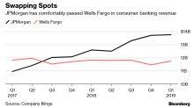 JPMorgan Widens the Gap Over 'Broken'Wells Fargo