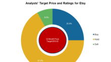 Why Etsy Stock Is Rated a 'Hold' by a Majority of Analysts